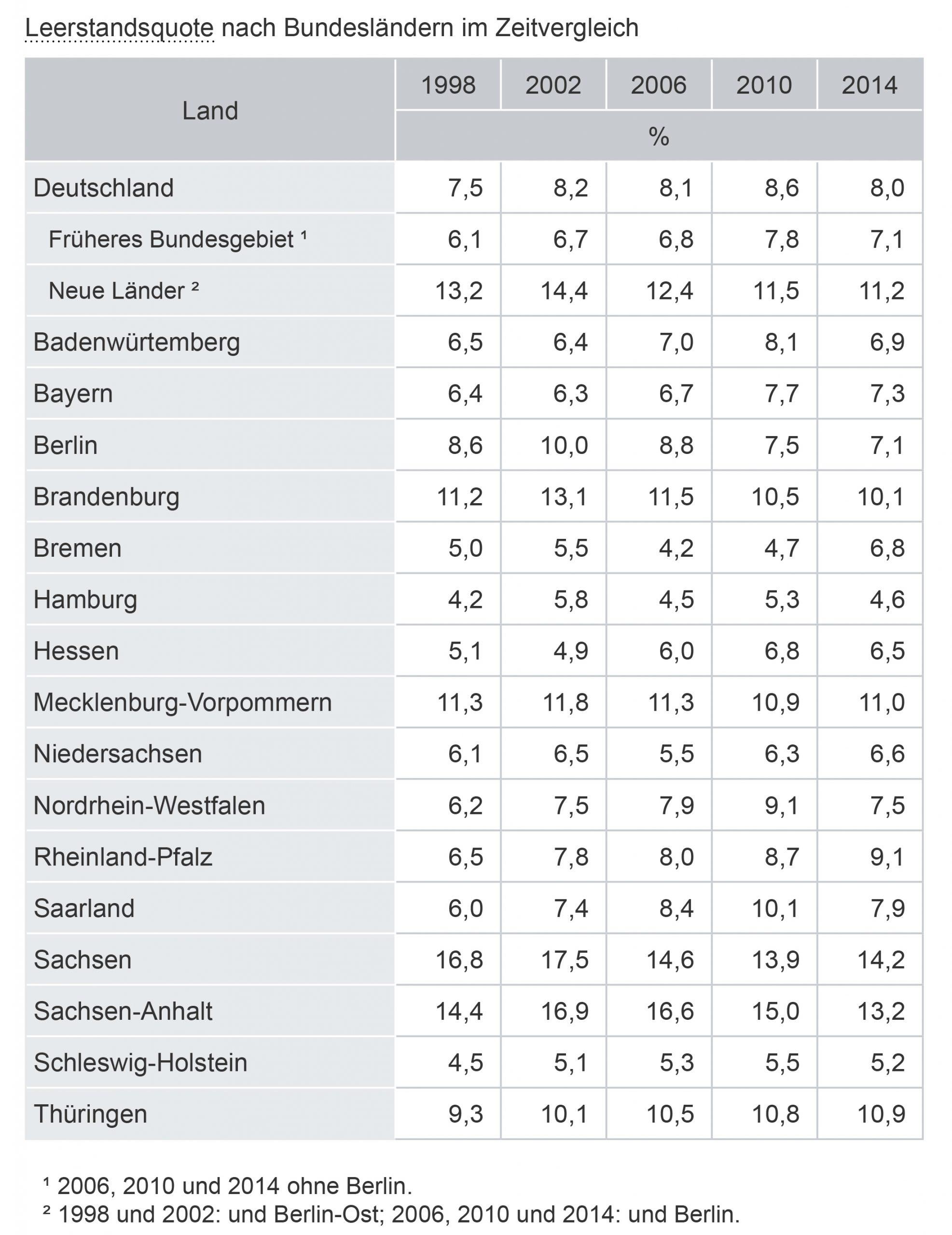 Leerstandsquote nach Bundesländern im Zeitvergleich