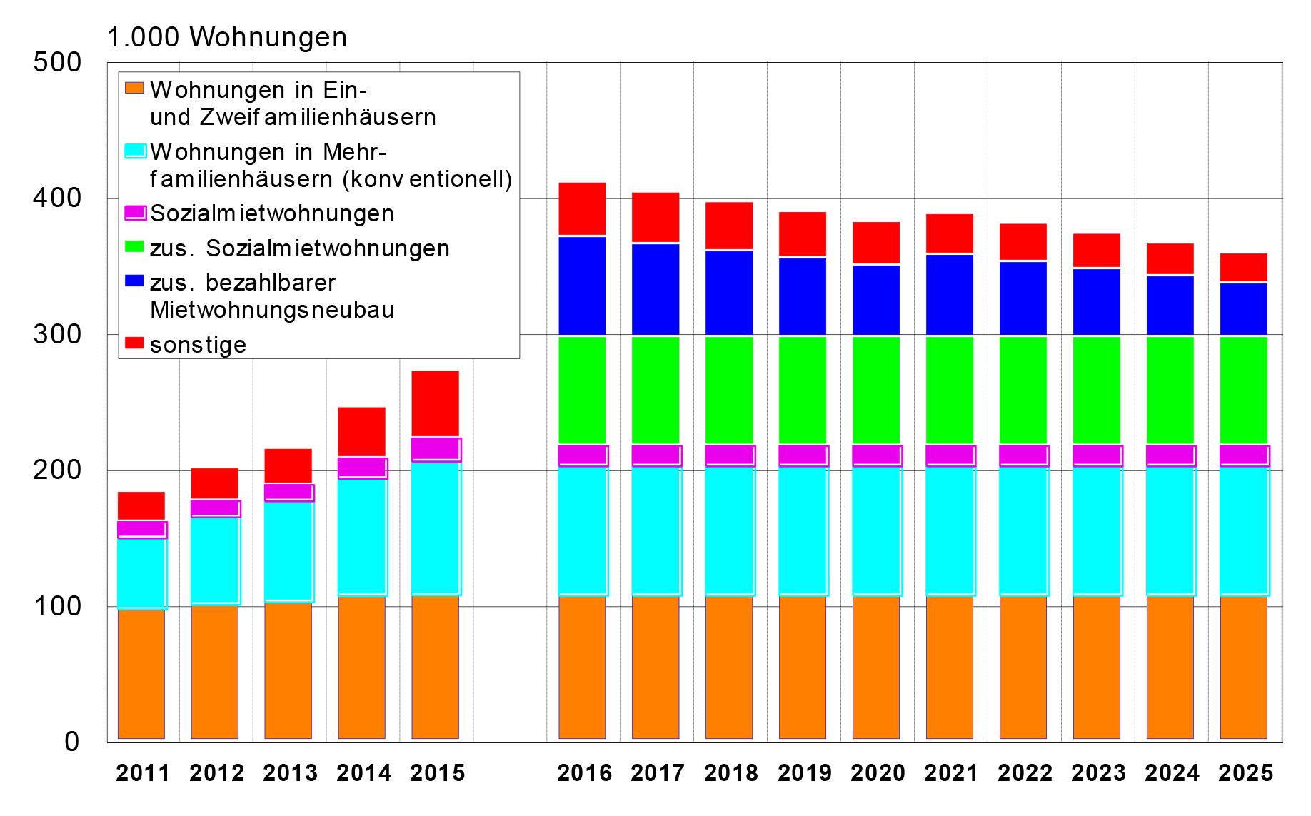 Kurzstudie sozialer Wohnungsbau und Wohnungsbedarf 2015