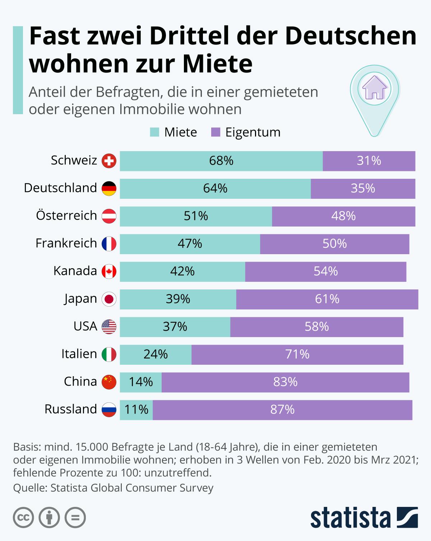 Infografik: Fast zwei Drittel der Deutschen wohnen zur Miete | Statista